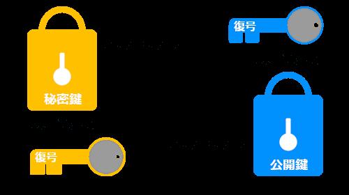 SSL 公開鍵暗号方式