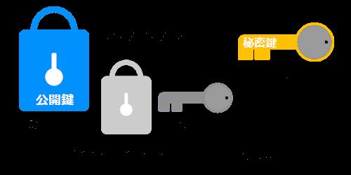 共通鍵は、公開鍵暗号方式で渡す。