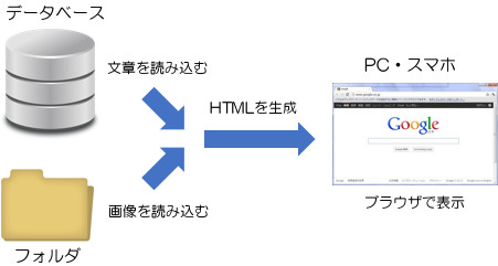 WordPress 仕組み